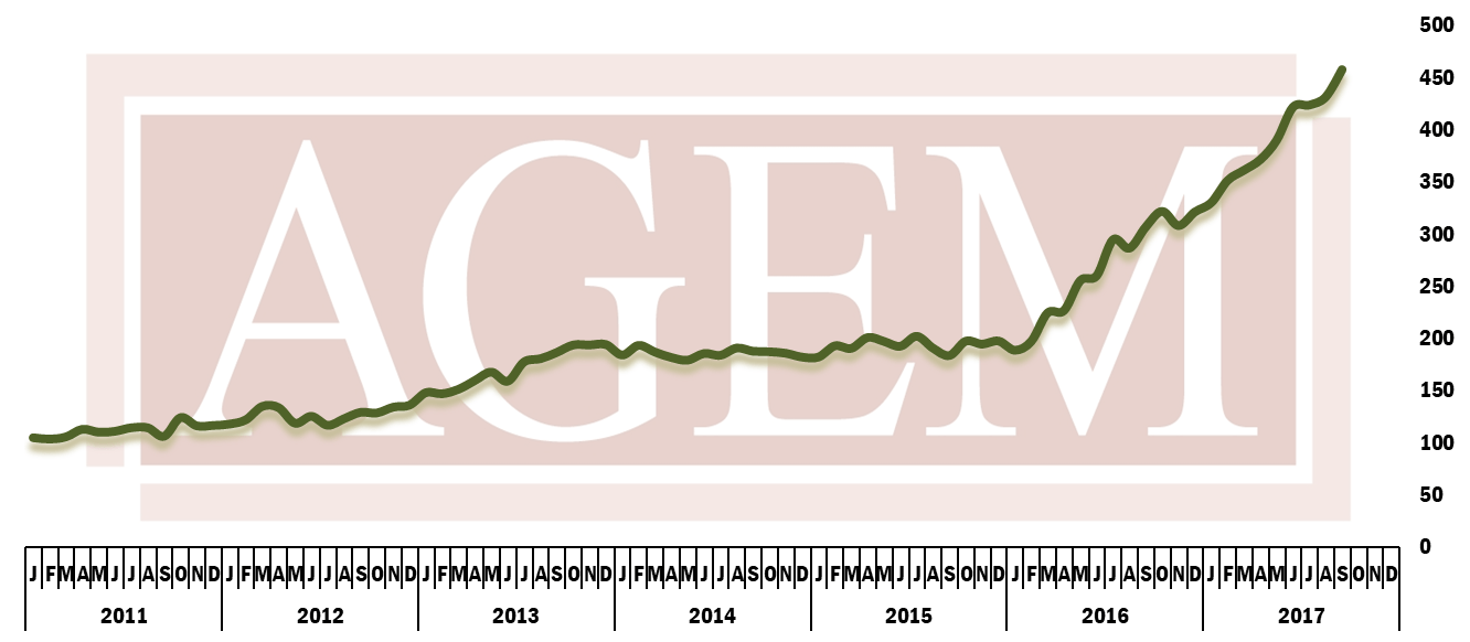AGEM Index Improves Slightly In April