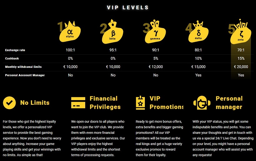 Zet Casino VIP Program