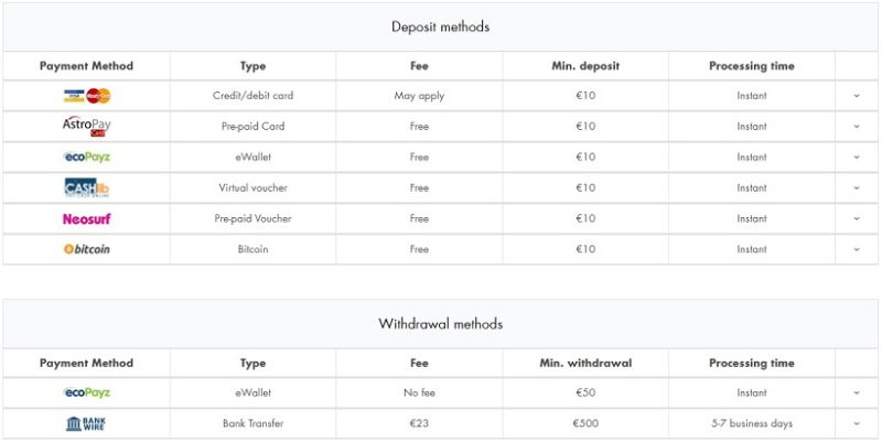 Box 24 Casino Deposit And WIthdrawal Methods