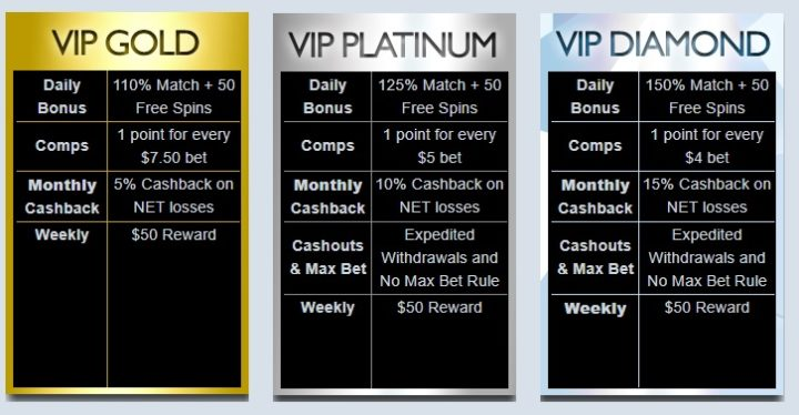 Sloto Cash Casino VIP Program
